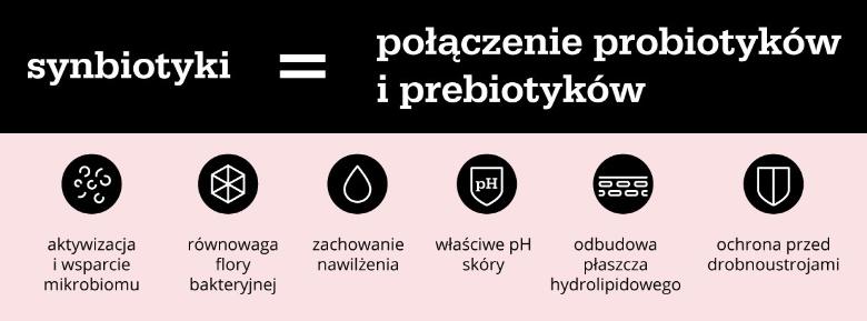 Infografika: Co to są synbiotyki?