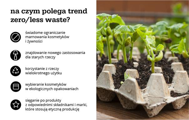 na czym polega trend zero/less waste?